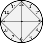 clock face showing relationships  between 3, 6, 9, 12